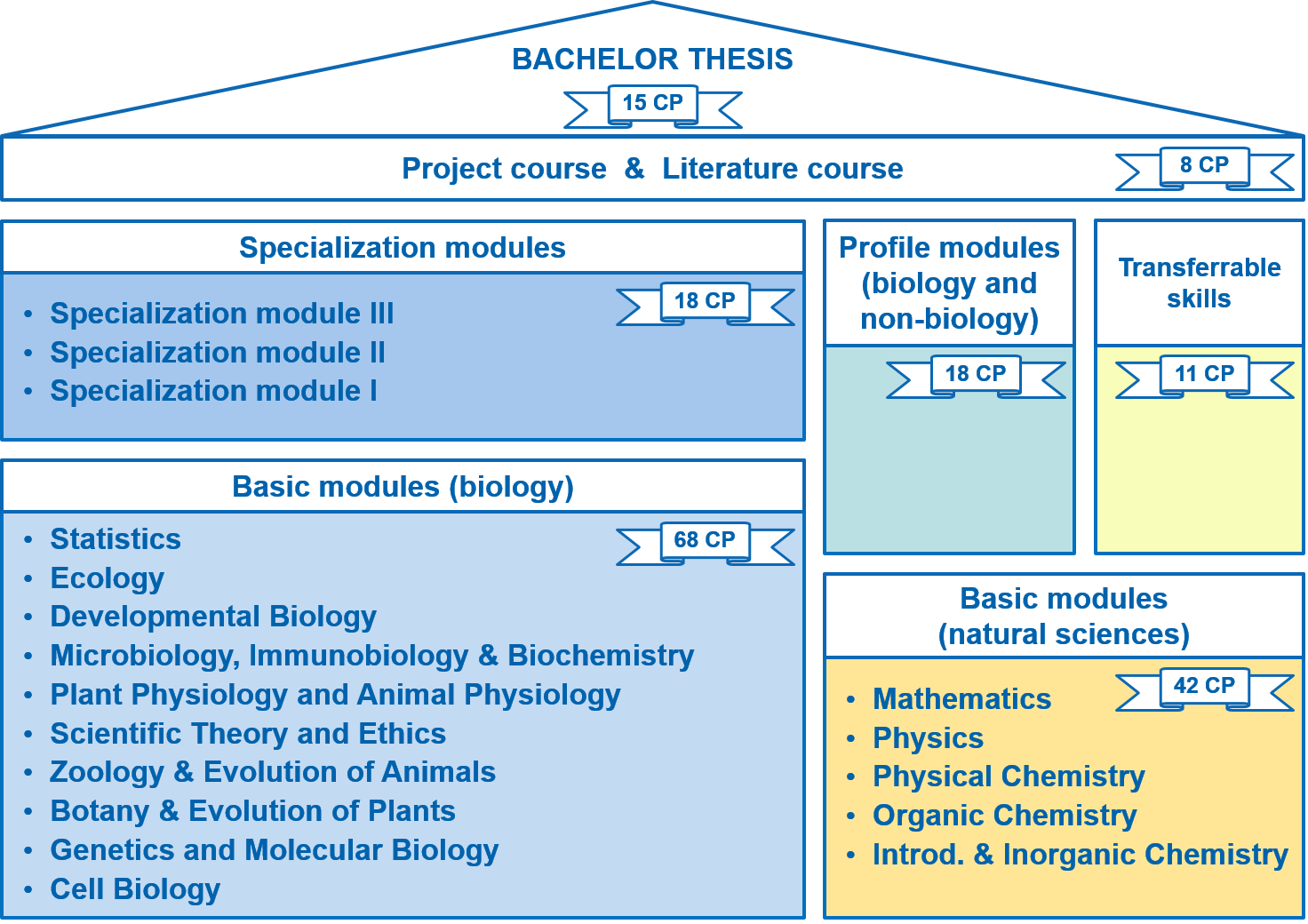Open themes for Bachelor and Master students